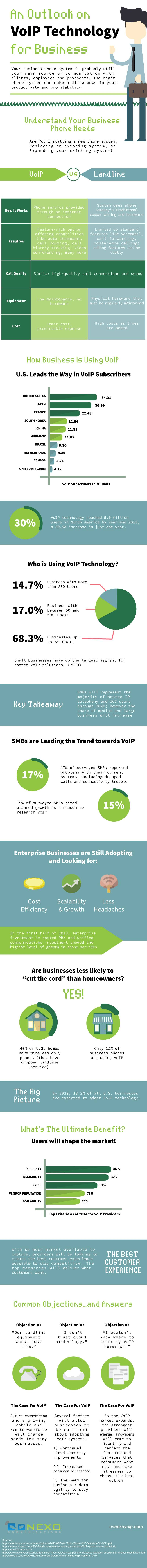 An Outlook on VoIP Technology for Business (Infographic)